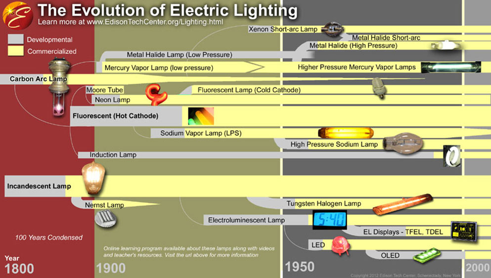 Evolutionoflampsposter 1 90